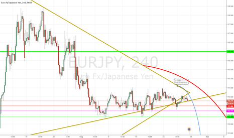 EURJPY: It's all part of the plan EURJPY