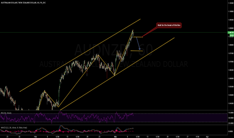 AUDNZD: Short on AUD/NZD