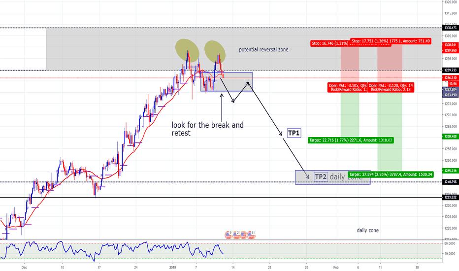 XAUUSD: gold short trade setup
