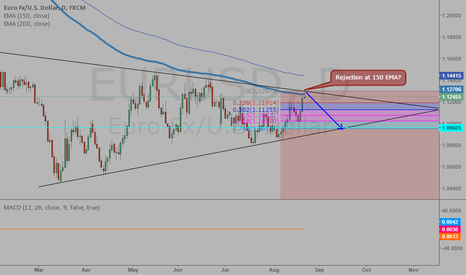 EURUSD: EU Short after the rejection of 150 EMA and Wedge Channel
