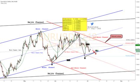 EURUSD: EURUSD Target Minör Channel Bottom(ABCD Pattern)