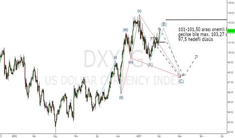DXY: dxy günlük grafik