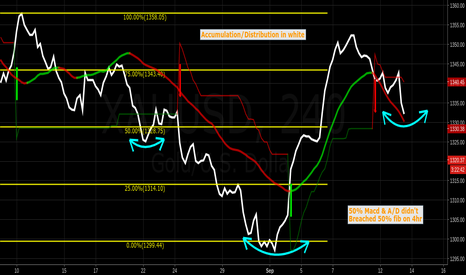 XAUUSD: Accumulation/Distribution formed Inverse HS $jnug $jdst