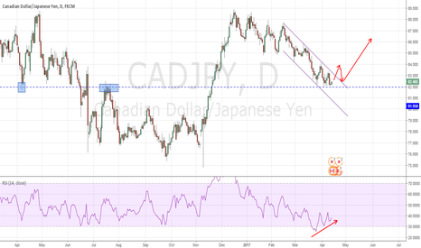CADJPY: CADJPY finding support at 82.00