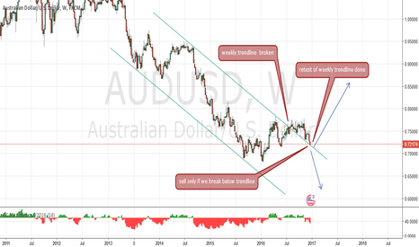 AUDUSD: which direction now?