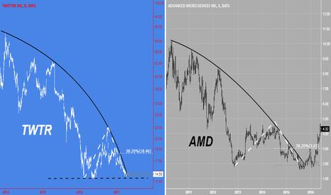 TWTR: Frattale AMD su TWTR