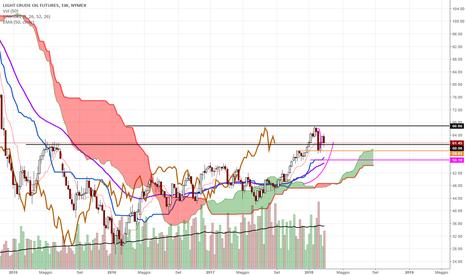 CL1!: CL petrolio non 6 un po' disequilibrato?