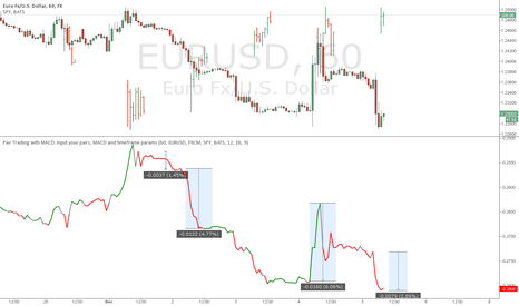 EURUSD: SPY vs. EURUSD, ordinary MACD, extraordinary results.