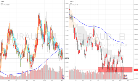 EURAUD: 過去20日安値を更新できるか?