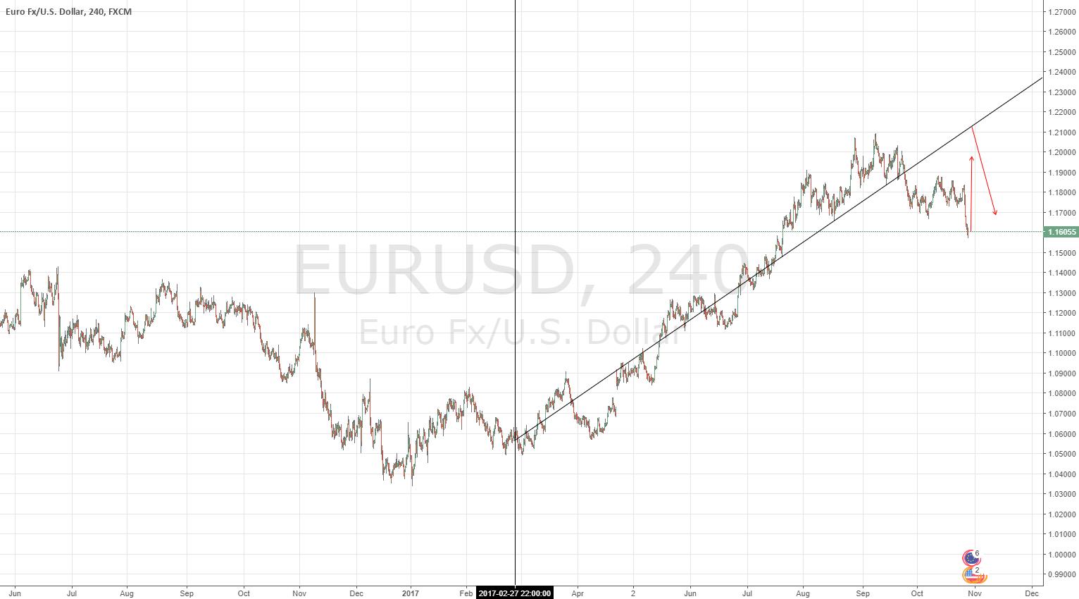EUR-USD long-short