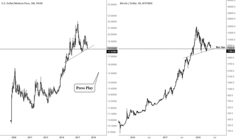 BTCUSD: Bitcoin - analog charting using the Mexican Peso