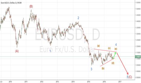 EURUSD: EURUSD is forming a triangle