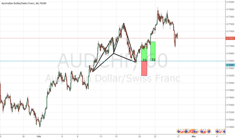 AUDCHF: CYPHERMANIA : SILENT WEEK RESULTS : C2