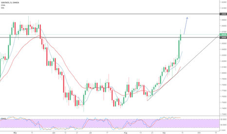 GBPNZD: Nice trade for the upcoming week