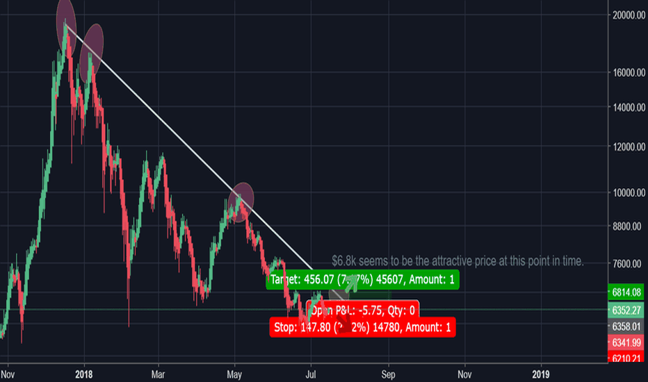 BTCUSD: The BattleGround for Bitcoin's Future Price Movement is @ $6.8k