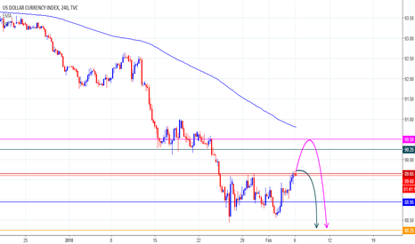 DXY: This Week US Index Opinion...