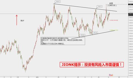 XAUUSD: 老谢金融(JIONK):黄金4小时图分析