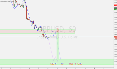 GBPUSD: TCT opportunity - 2