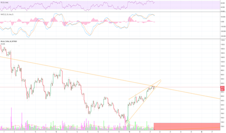 BTCUSD: Its beginning to look a lot like wedgemass....