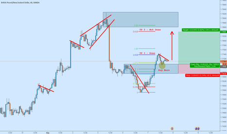 GBPNZD: GBPNZD : Long Signal