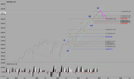 SPX: S&P Nearing Potential Top