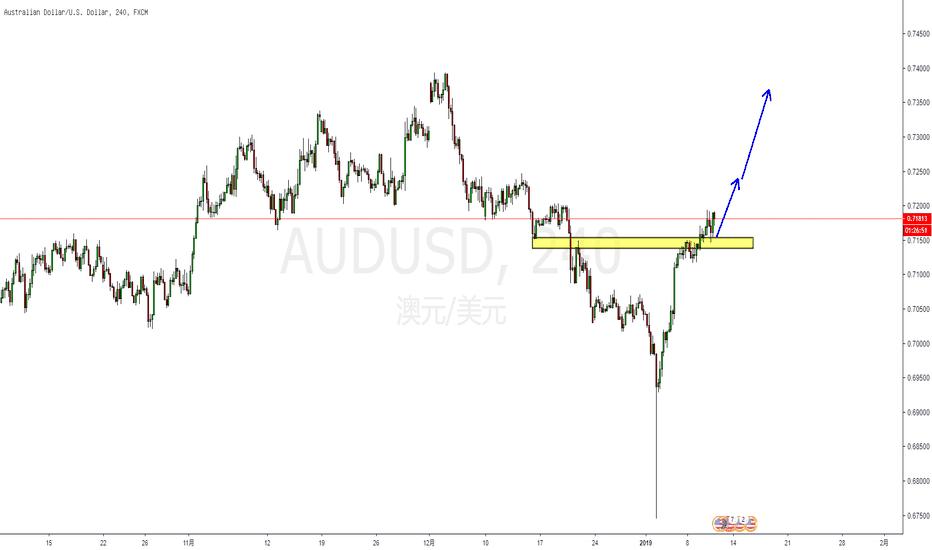 AUDUSD: 技术面:短期澳元大概率以多头占优而走强!
