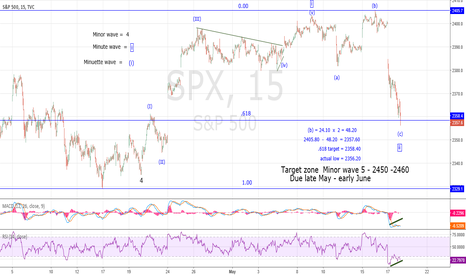SPX: Progress of SPX Minor Wave 5 update 5-17-17