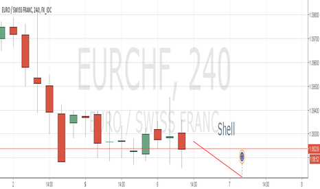 EURCHF: See my review for the next
