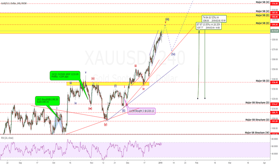 XAUUSD: Gold Update: Bull Rally Just Beginning? Or Ending? +670 Pips!