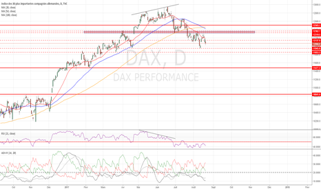 DAX: DAX : Potentiel repli vers 11480 points.