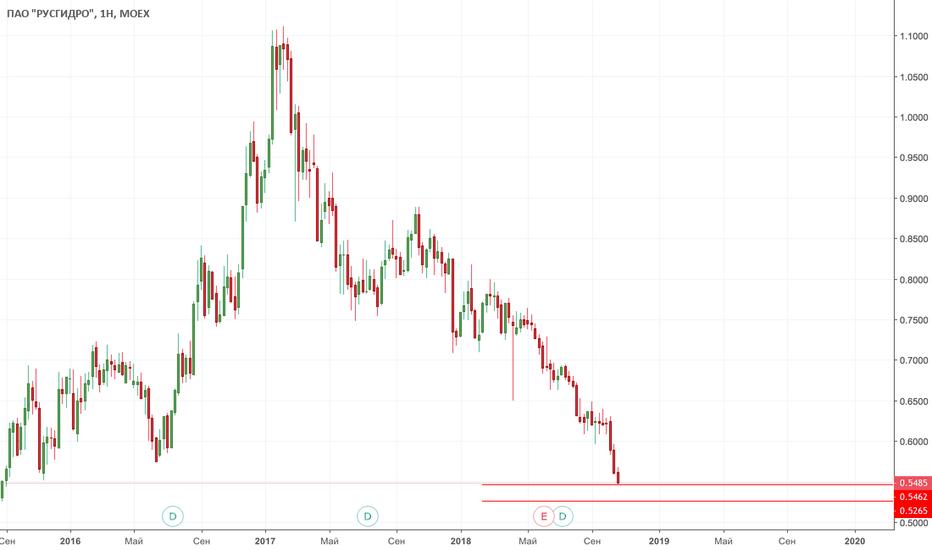 HYDR: Покупка HYDR от текущих и 0.526