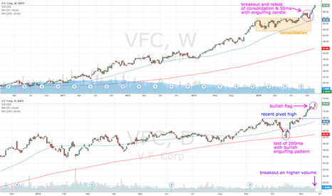 VFC: VFC breakout on higher volume
