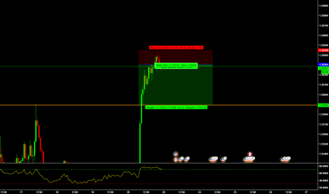 USDCAD: USD/CAD Short Trade Opportunity