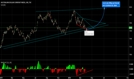 AXY: Australian dollar index