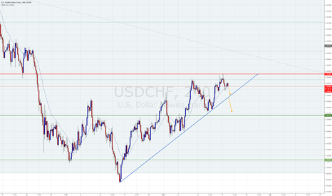 USDCHF: Correction about to end?