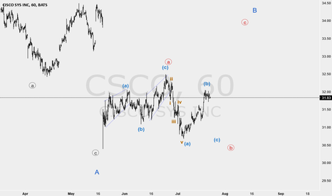 CSCO: the price will go upper as wave C