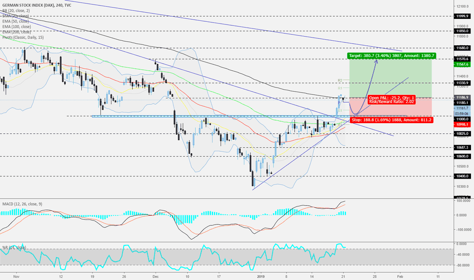 DEU30: DAX - 240 - Is this going to last?