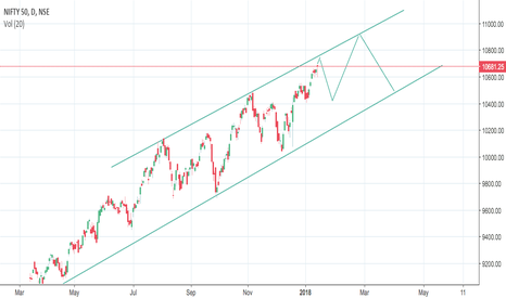 NIFTY: Short Nifty for possible target of 10430, SL 10800