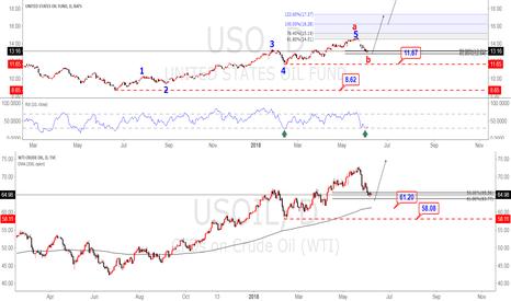 USOIL: OIL Hits Potential Reversal Zone