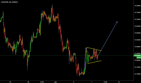 USDZAR: buy set up