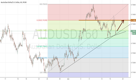 AUDUSD: 500 pip our target