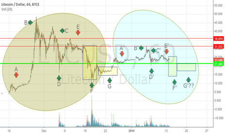 LTCUSD: Considerations. The big and small bubble. Part2 updated