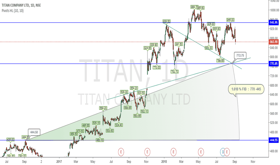 TITAN: TITAN COMPANY