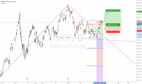 NKY: Nikkei in long run