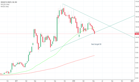 ITI: ITI breakout on weekly chart, further downfall?