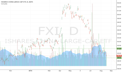 FXI: Looking to sell a put spread in FXI