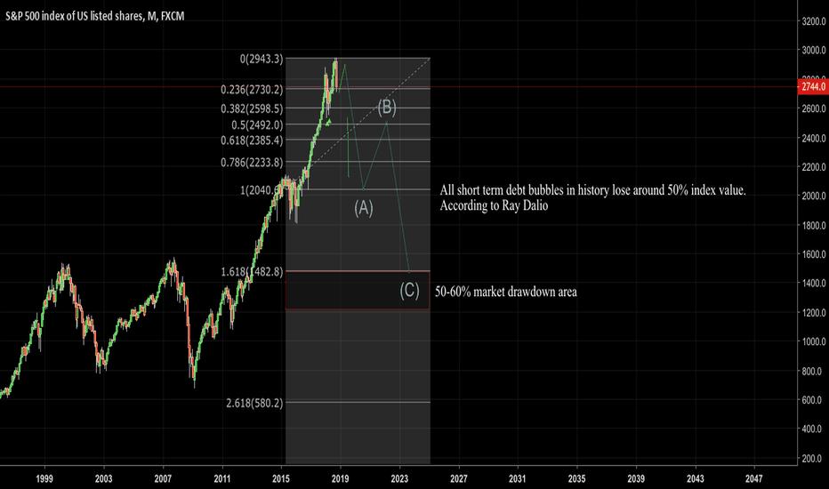 SPX500: Neater ABC drawdown assuming short term debt bubble.