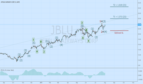 JBLU: JBLU & USDCAD - Long to 26