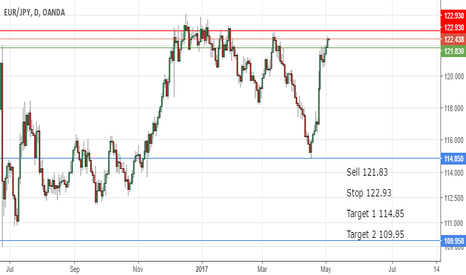 EURJPY: This is not a Short Term Trade
