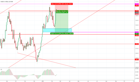 XAUUSD: 1350 is an opportunity for us to short